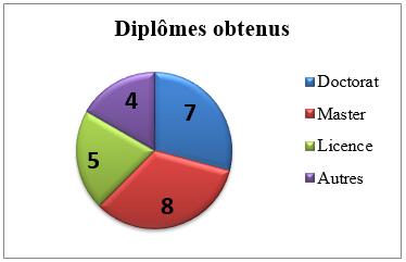 Statistiques boursiers - diplômes obtenus