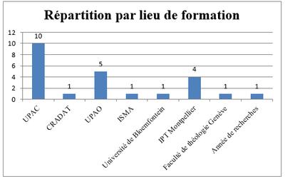 Statistiques boursiers - répartition par lieu de formation