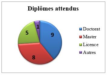 Statistiques boursiers - diplômes attendus