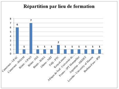 Statistiques boursiers - répartition par lieu de formation 2